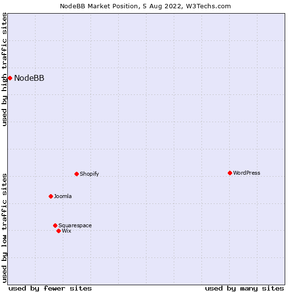 Market position of NodeBB