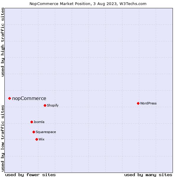 Market position of nopCommerce