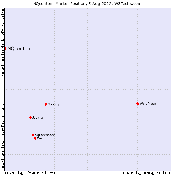 Market position of NQcontent
