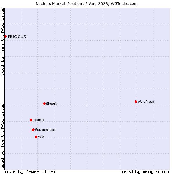 Market position of Nucleus