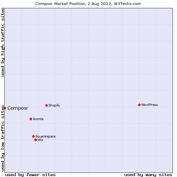 Market position of ocPortal
