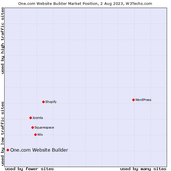 Market position of One.com Website Builder