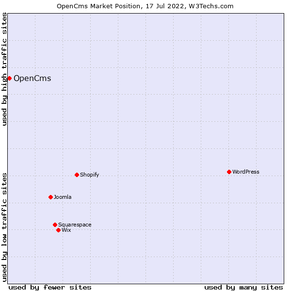 Market position of OpenCms