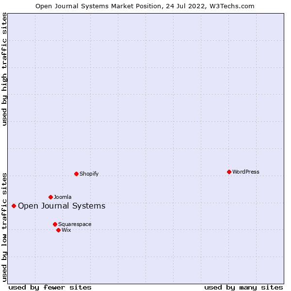 Market position of Open Journal Systems