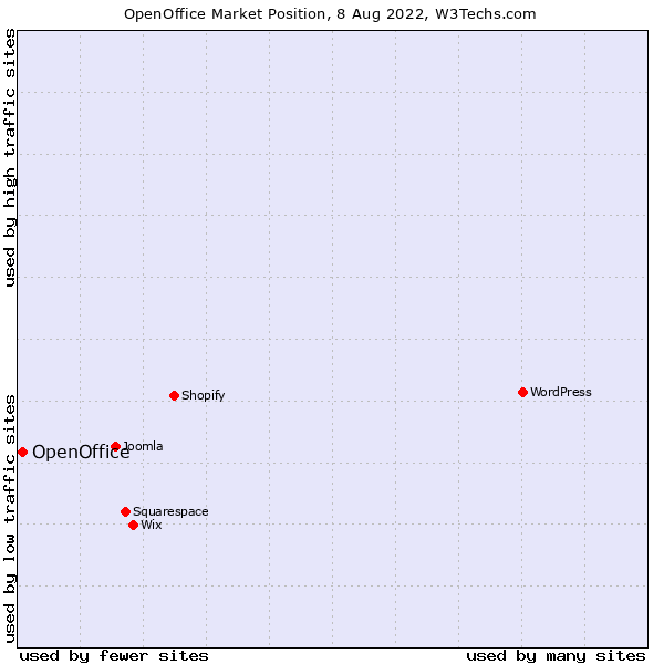 Market position of OpenOffice