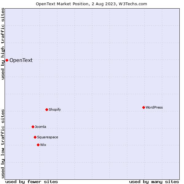 Market position of OpenText