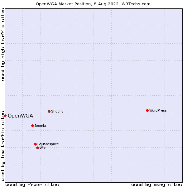 Market position of OpenWGA