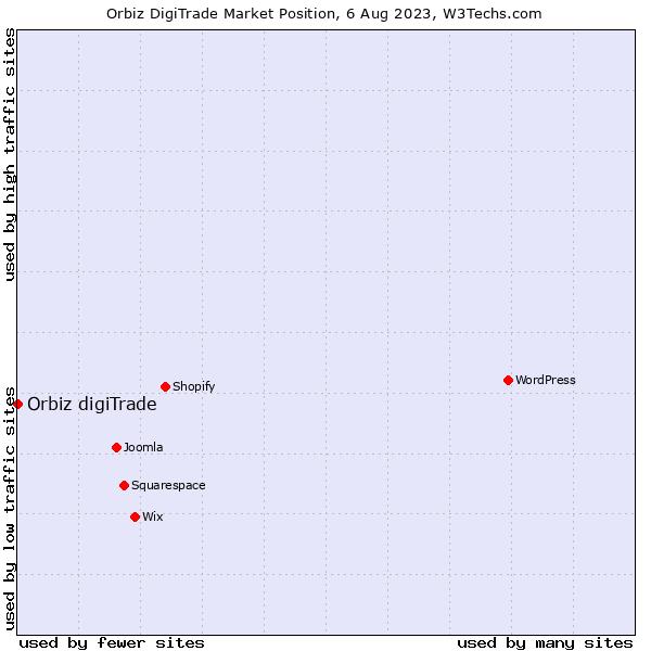 Market position of Orbiz digiTrade