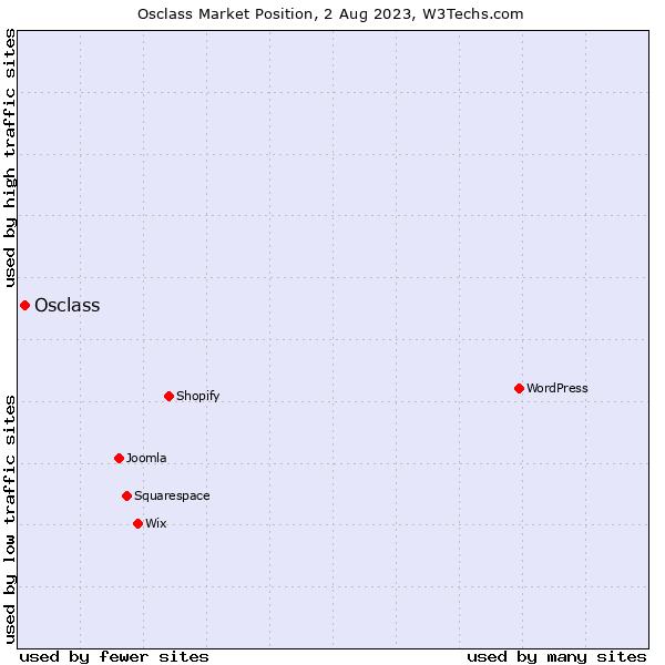 Market position of Osclass