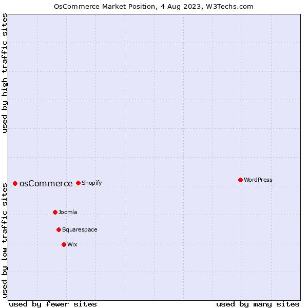 Market position of osCommerce