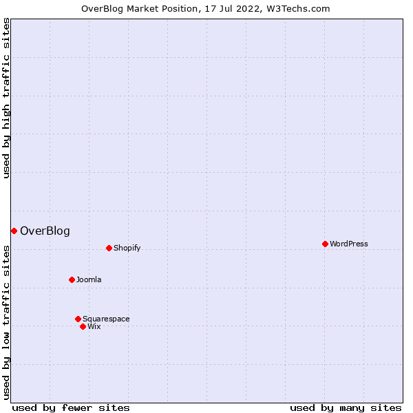 Market position of OverBlog