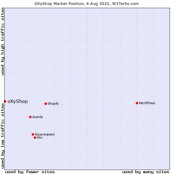 Market position of oXyShop