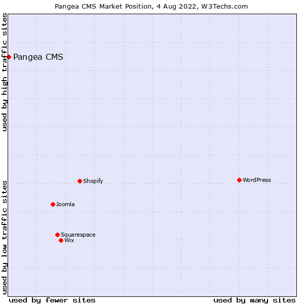 Market position of Pangea CMS