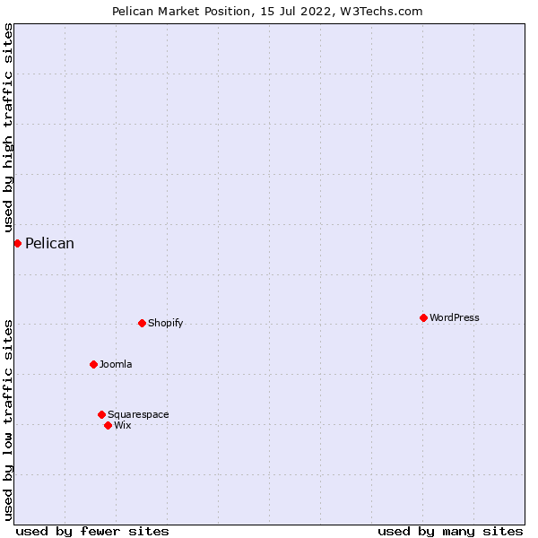 Market position of Pelican