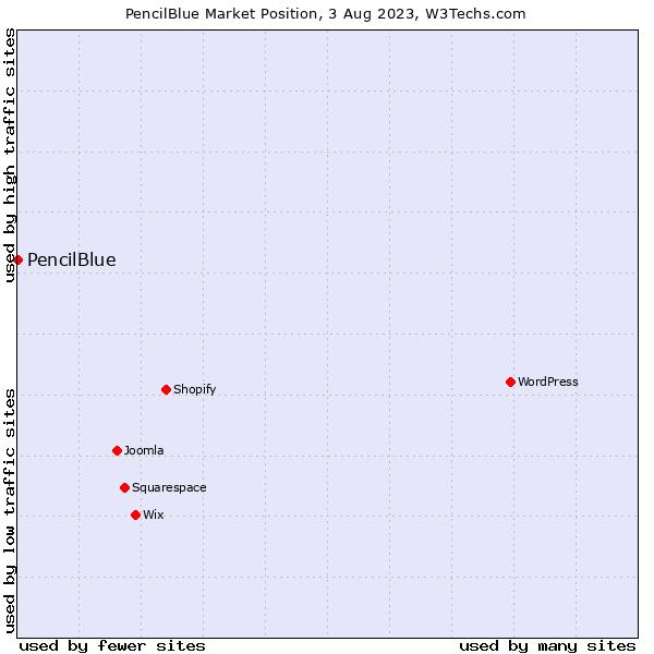 Market position of PencilBlue