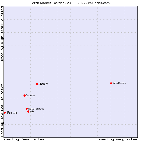 Market position of Perch