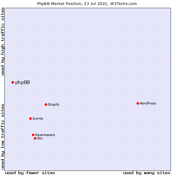 Market position of phpBB