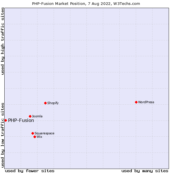 Market position of PHP-Fusion