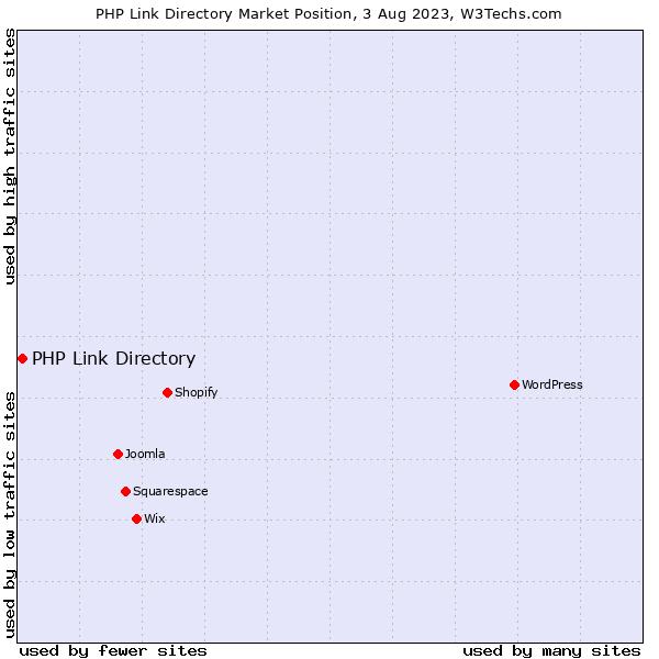w3techs.com