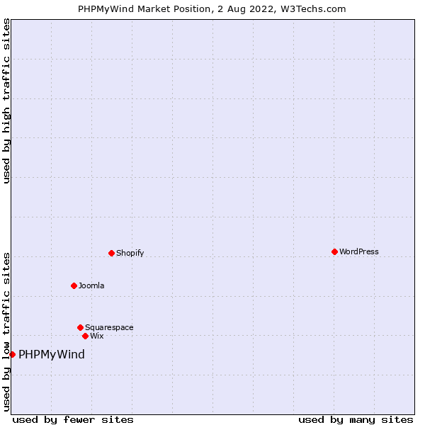 Market position of PHPMyWind