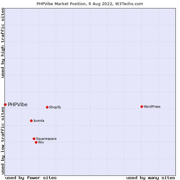 Market position of PHPVibe