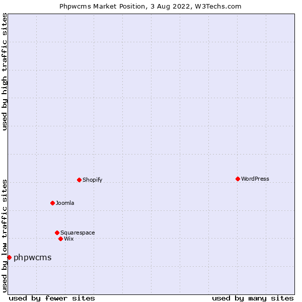 Market position of phpwcms