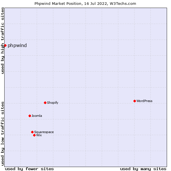 Market position of phpwind