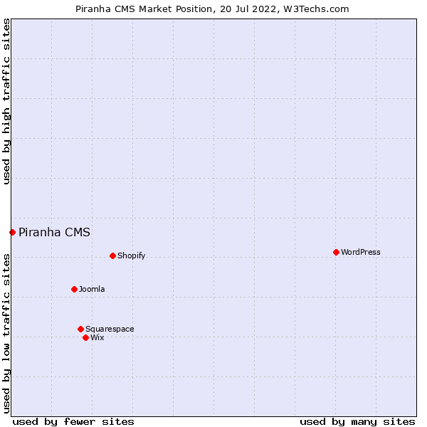 Market position of Piranha CMS