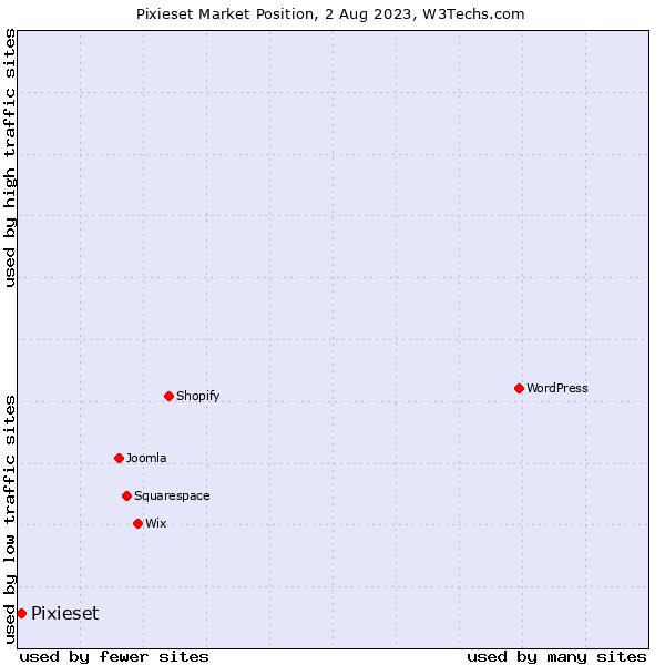 Market position of Pixieset