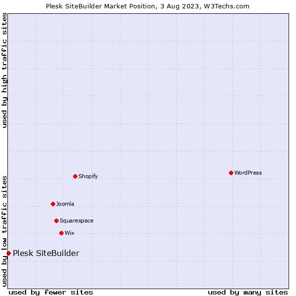 Market position of Plesk SiteBuilder