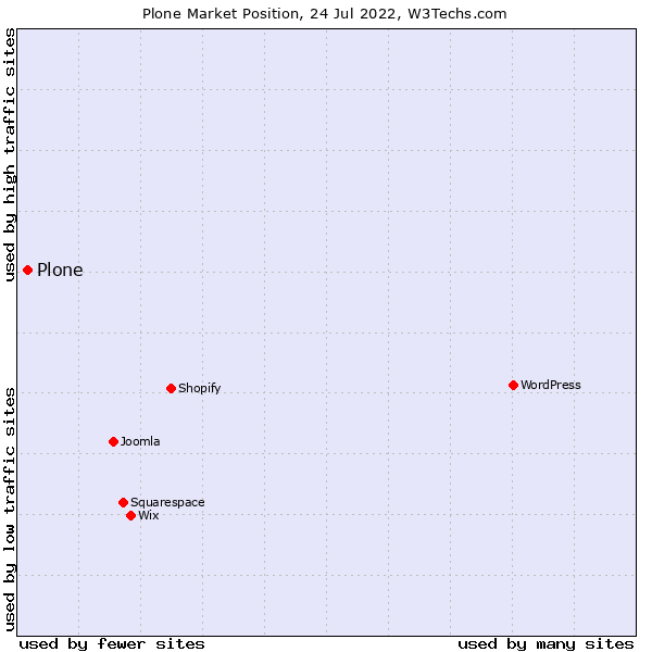 Market position of Plone