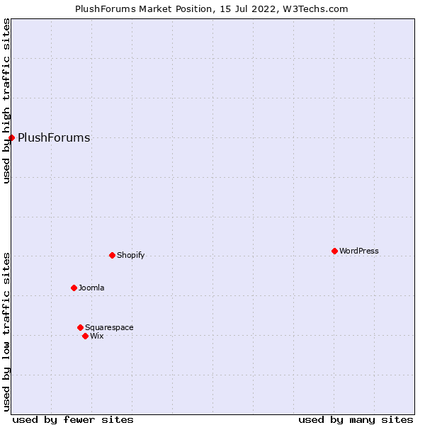 Market position of PlushForums