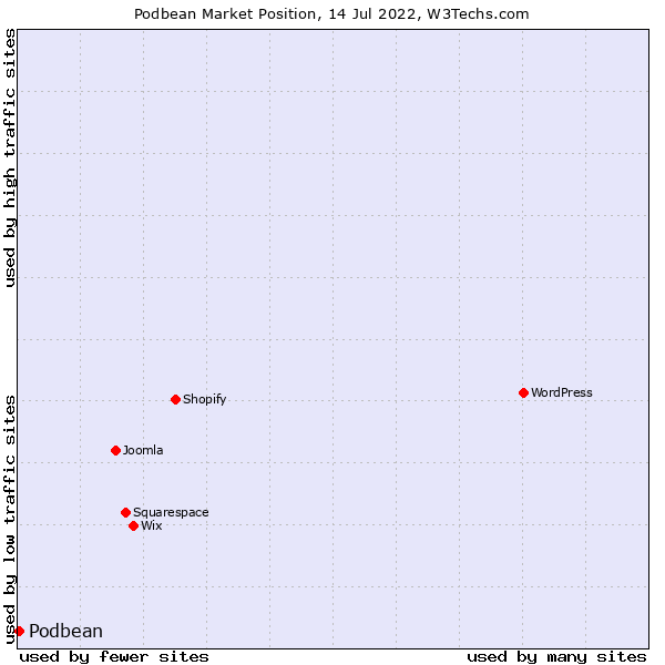 Market position of Podbean