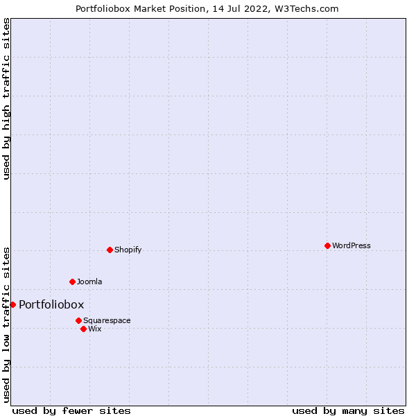 Market position of Portfoliobox