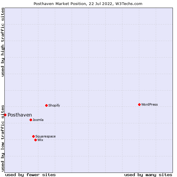Market position of Posthaven