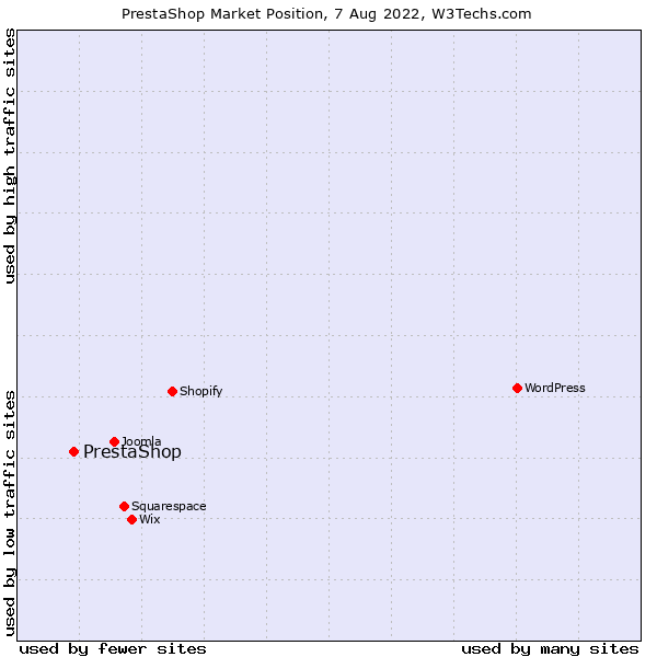 Market position of PrestaShop
