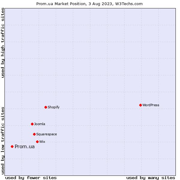 Market position of Prom.ua