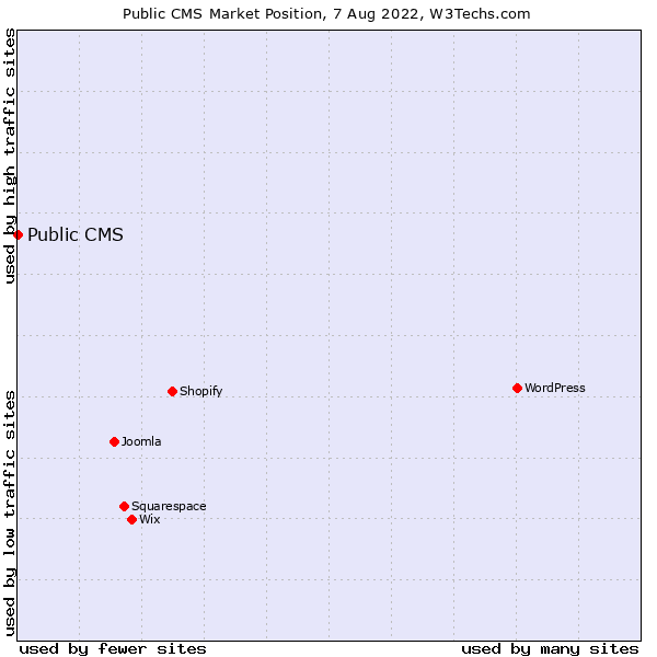 Market position of Public CMS