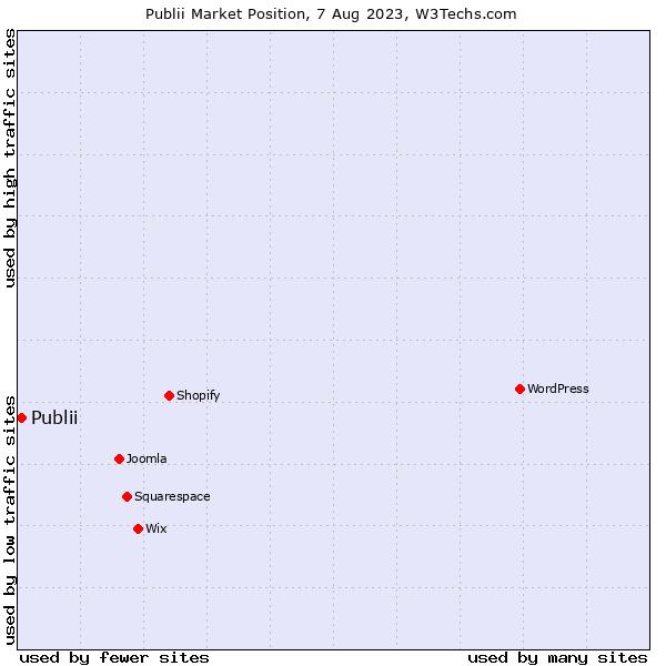 Market position of Publii