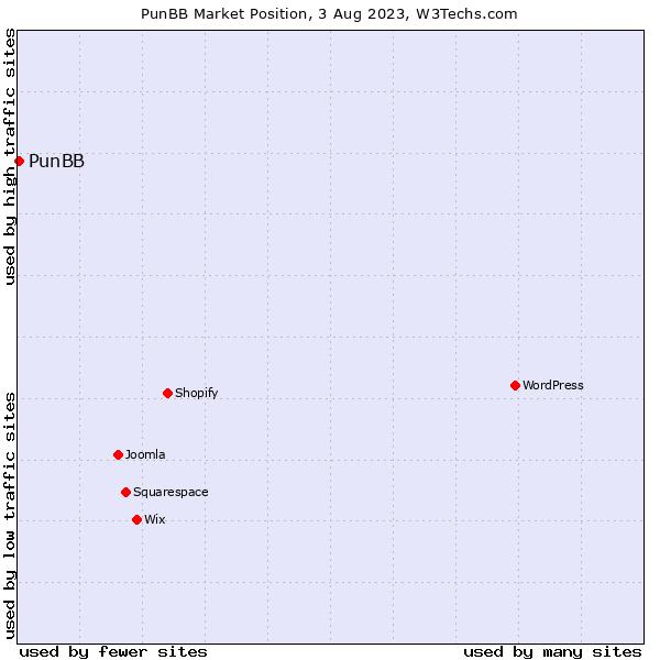 Market position of PunBB