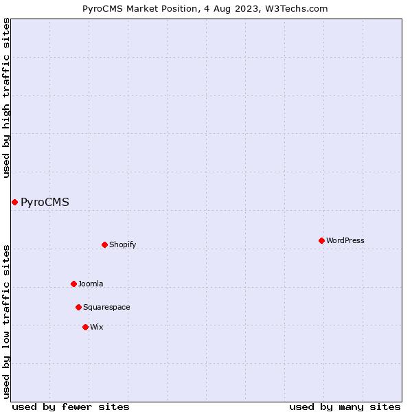 Market position of PyroCMS