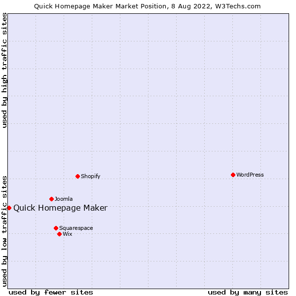Market position of Quick Homepage Maker