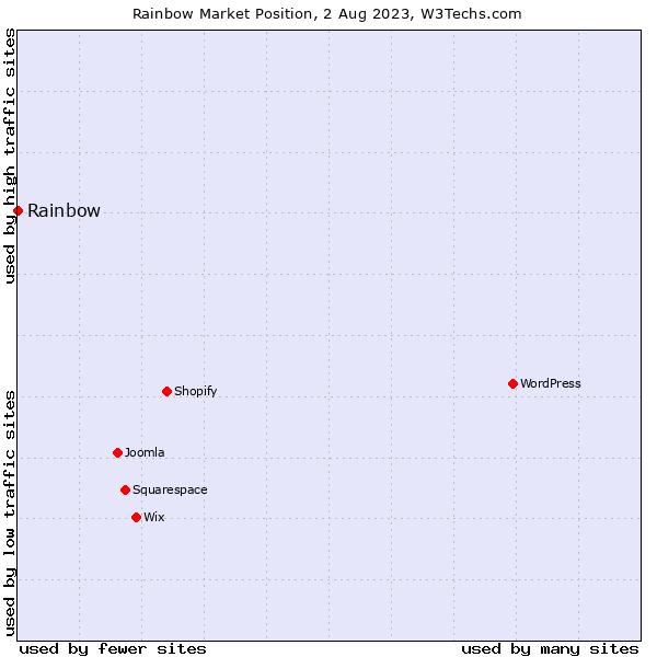 Market position of Rainbow