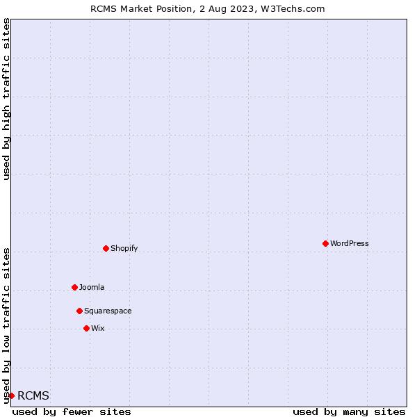 Market position of RCMS