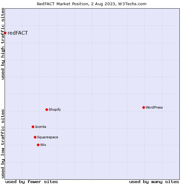 Market position of redFACT