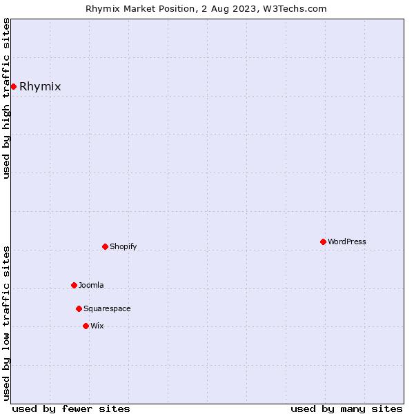 Market position of Rhymix