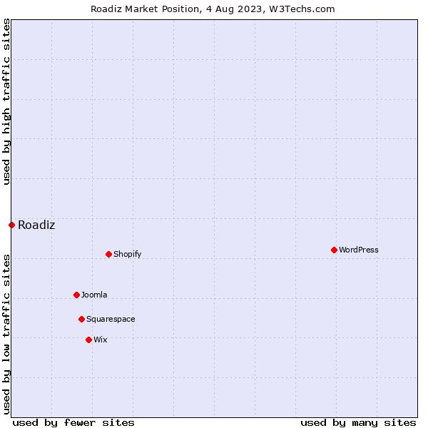 Market position of Roadiz