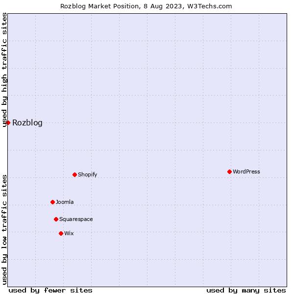 Market position of Rozblog