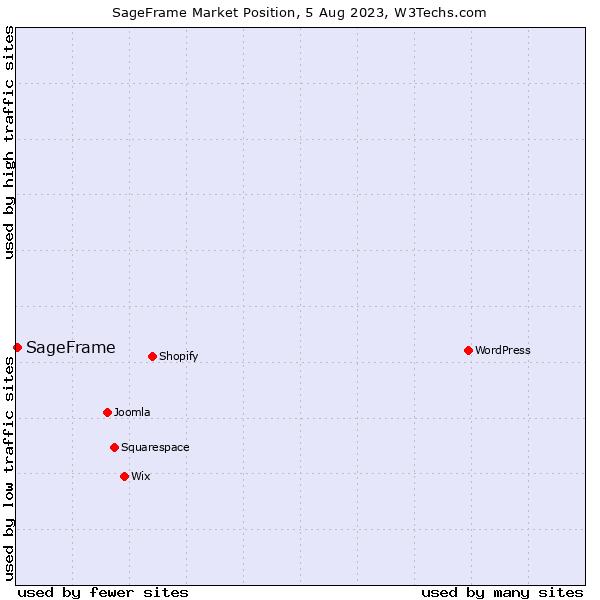 Market position of SageFrame