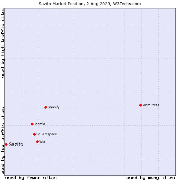 Market position of Sazito
